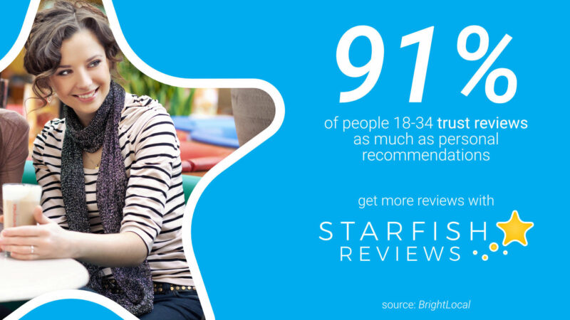 91% of people 18-34 trust reviews as much as personal recommendations